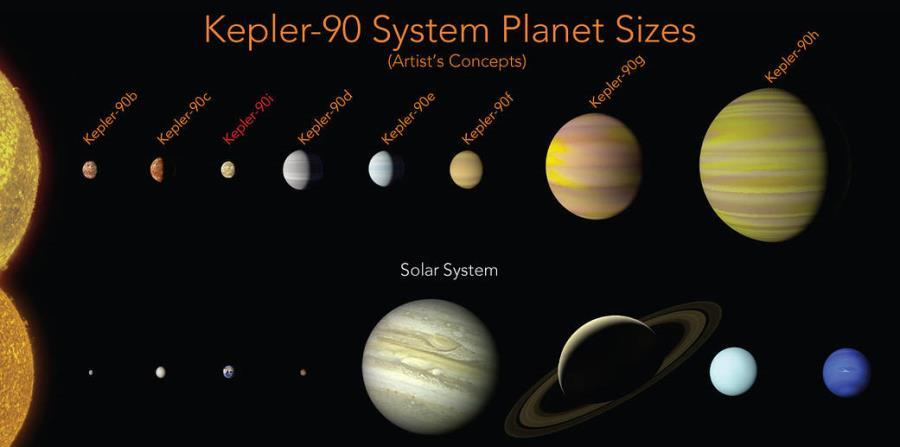 sistema solar mas parecido al de la Tierra kepler90