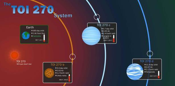 NASA tres planetas nuevos