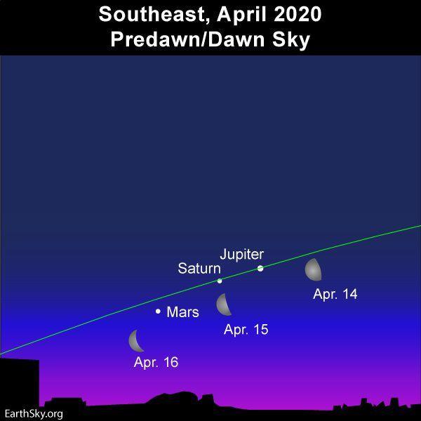 Alineacion De Tres Planetas Con La Luna